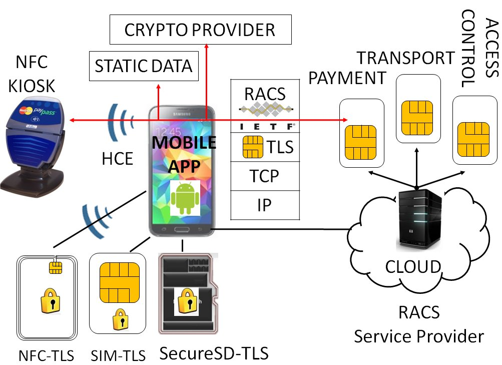 cloud of Secure Elements